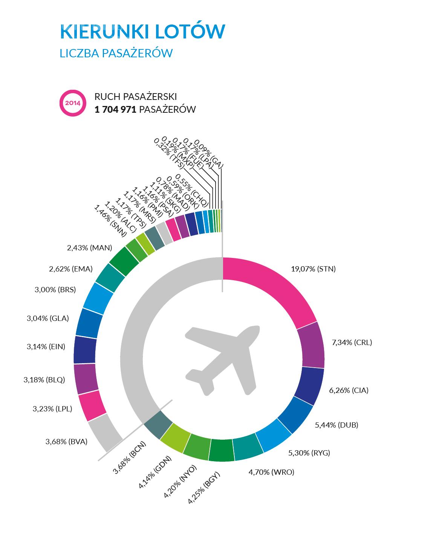 Najpopularniejsze kierunki z/do Lotniska Warszawa/Modlin w 2014 r.