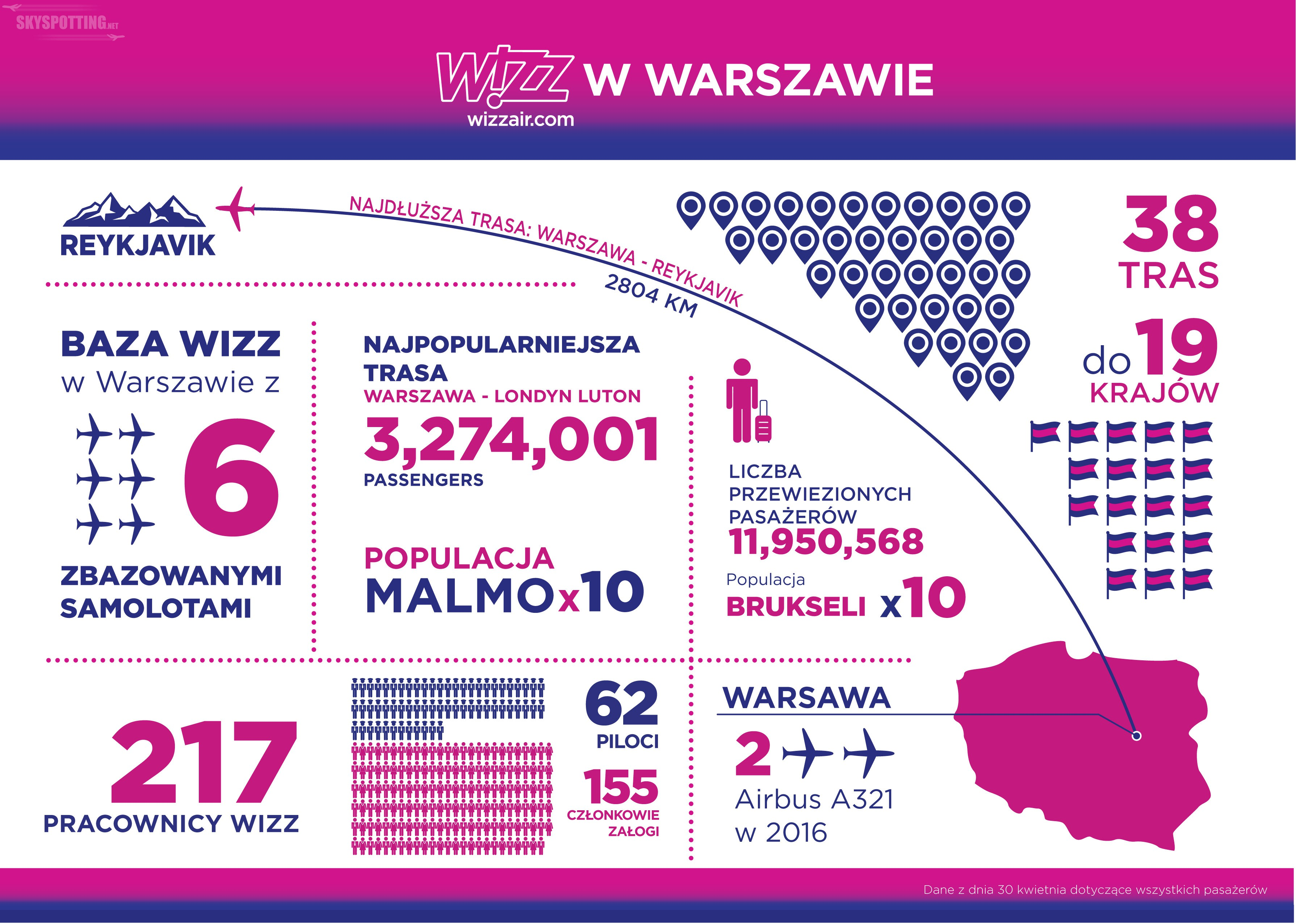 Wizz Air świętuje 12. urodziny uruchamiając nową stronę internetową