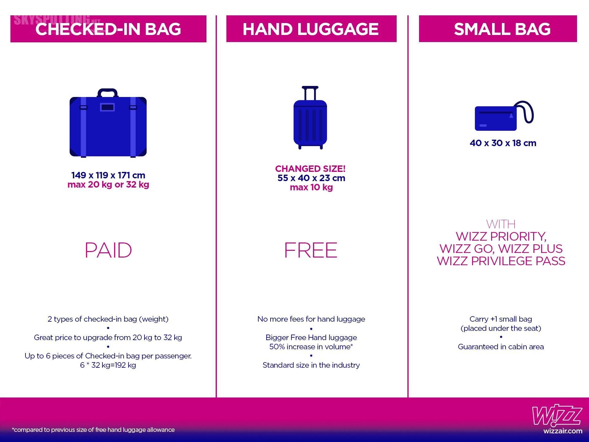 Wizz Air przedstawia nową politykę bagażową