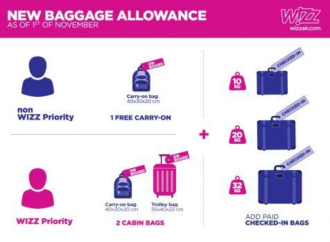 Wizz Air przedstawia nową politykę bagażową ukierunkowaną na klienta. Bagaż na pokładzie gwarantowany dla wszystkich