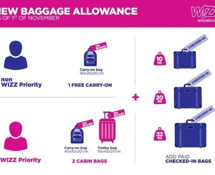 Jak każdy pasażer korzysta na przejrzystej polityce bagażowej Wizz Air?
