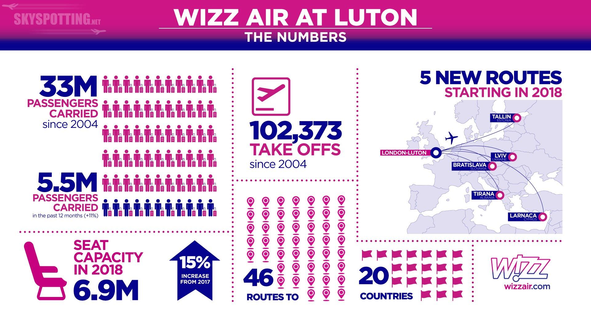 Wizz Air rozwija się na lotniku London Luton