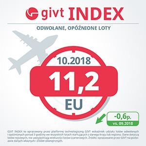 Ruch lotniczy w Polsce – październik gorszy niż wrzesień