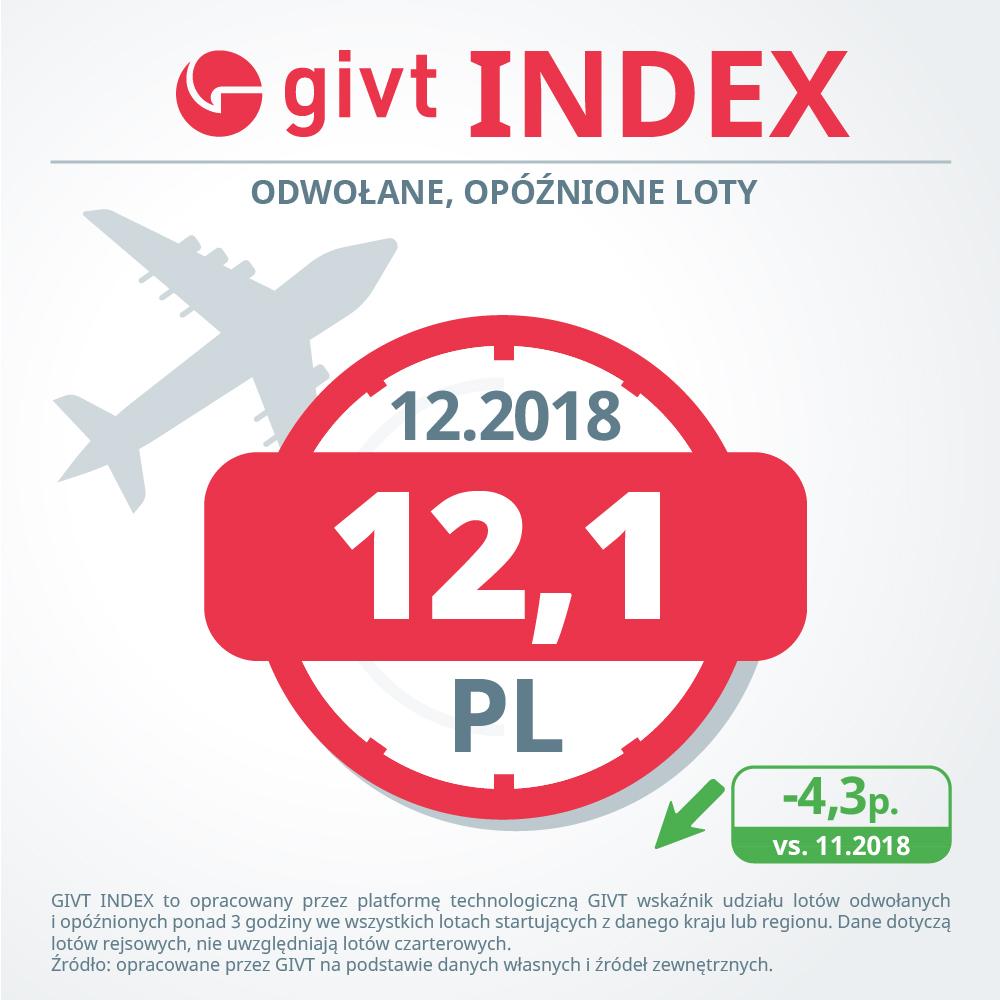 Ruch lotniczy w grudniu – w Polsce niewielka poprawa punktualności