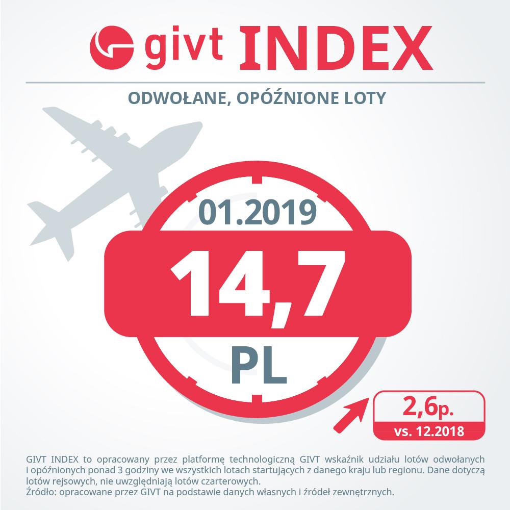 Ruch lotniczy w Styczniu 2019 roku – Gdańsk kolejny raz zaskakuje punktualnością